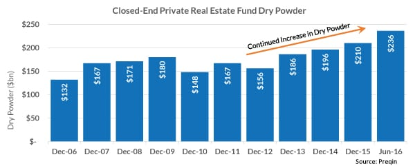 private equity, real estate, pere, private equity real estate, private real estate funds, real estate funds, private equity real estate funds, dry powder, preqin