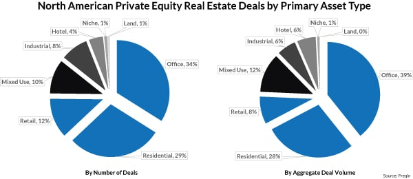 private equity, real estate, pere, private equity real estate, private real estate funds, real estate funds, private equity real estate funds, primary asset type, real estate assets, real estate asset types, hotel, land, mixed use, industrial, retail, office, residential, multifamily apartments, number of deals, deal volume