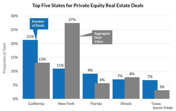 private equity, real estate, pere, private equity real estate, private real estate funds, real estate funds, private equity real estate funds, top 5 states, aggregate deal value, number of deals, deal volume, top states for private equity real estate