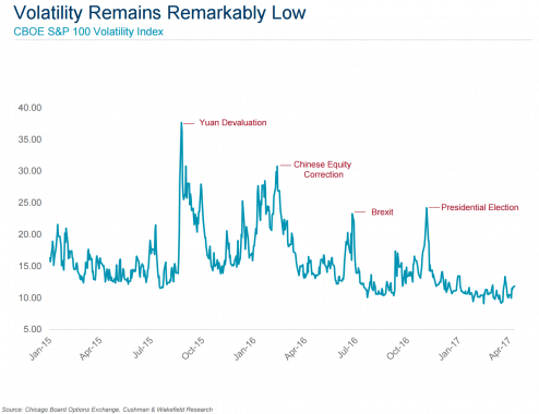 How President Trump's first 100 days affected commercial real estate and equity volatility
