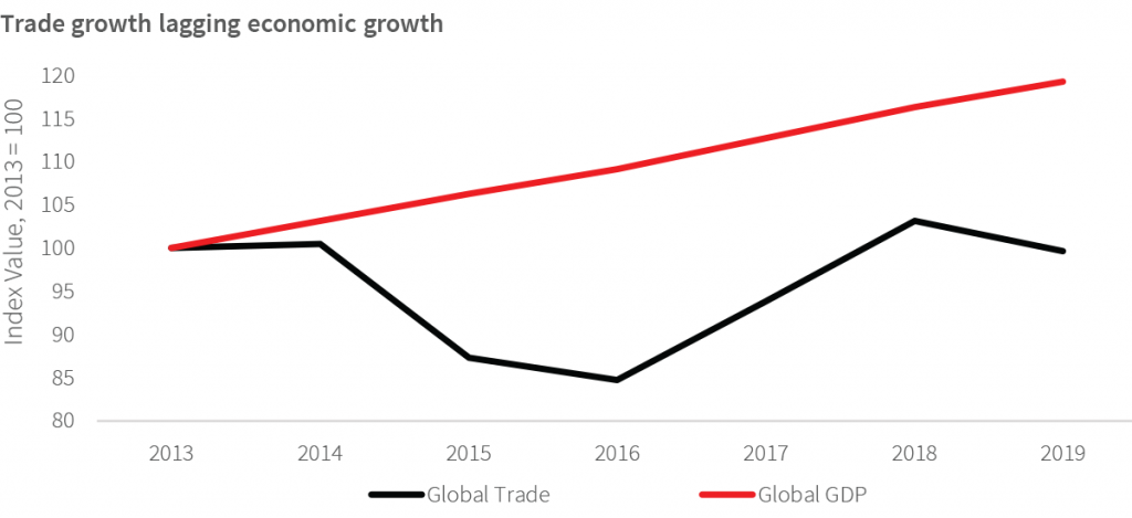 JLL Global Growth 2020