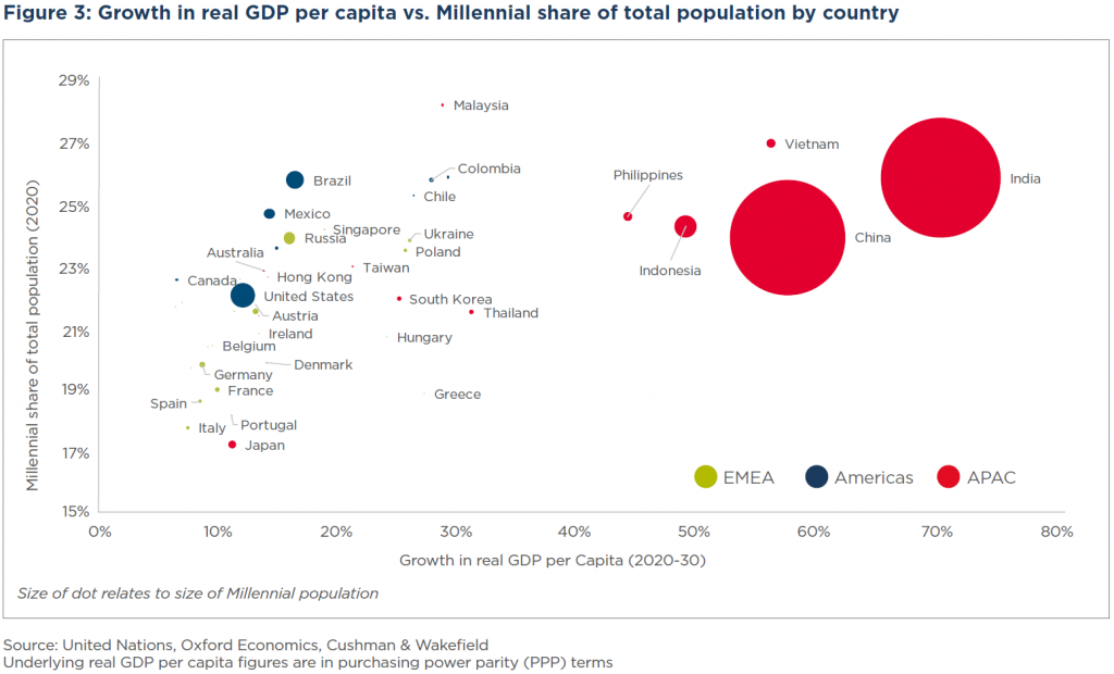 Cushman & Wakefield Demographic Shifts - The World in 2030