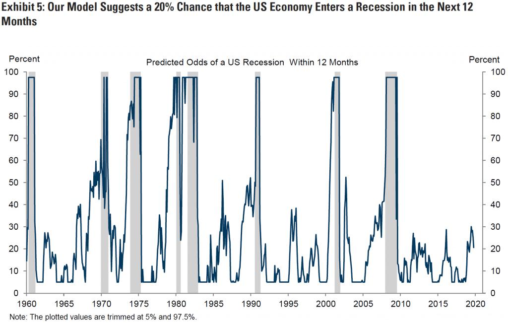 Goldman Sachs US Economic Outlook 2020