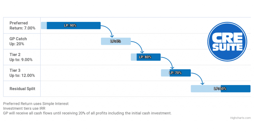 What is a Private Equity Waterfall